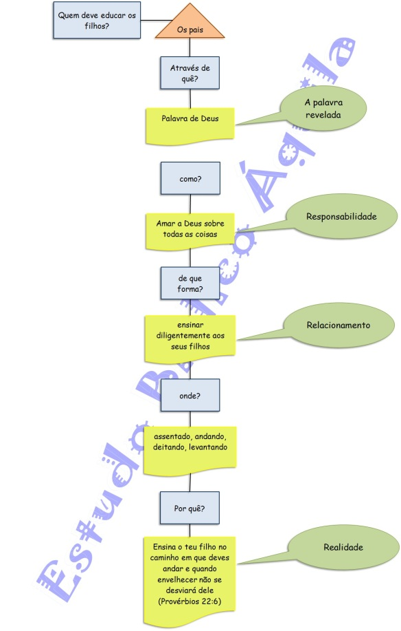 organograma criacao dos filhos2