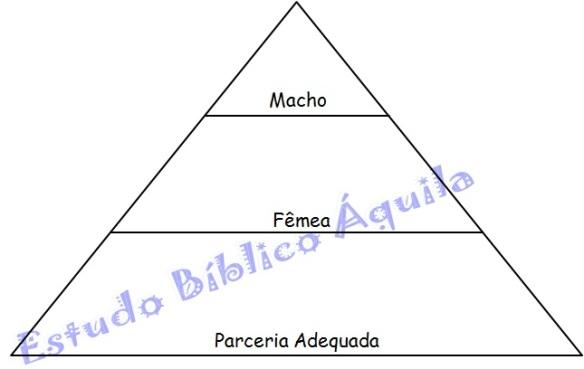 Casamento piramide parceria