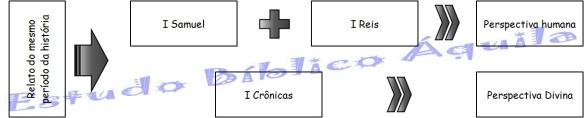 Relato periodo da historia I Cronicas